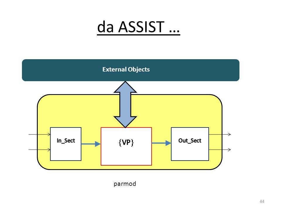 da ASSIST … External Objects In_Sect VP Out_Sect parmod