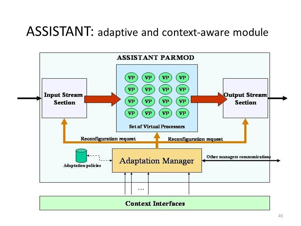 ASSISTANT: adaptive and context-aware module