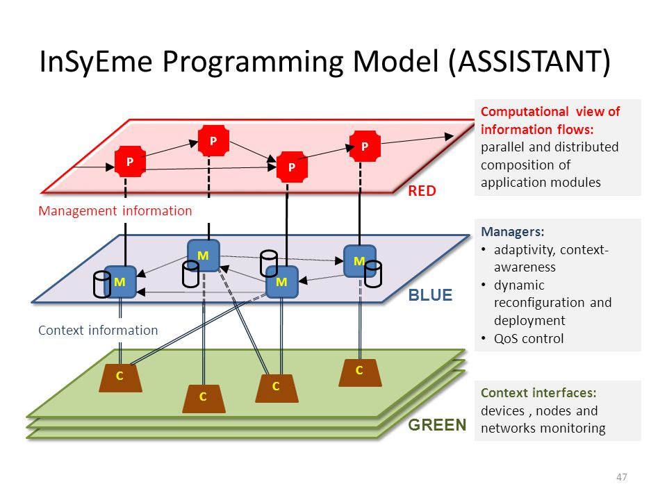InSyEme Programming Model (ASSISTANT)