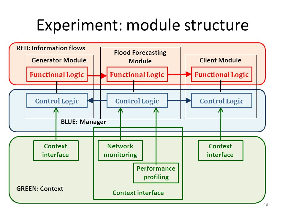 Experiment: module structure