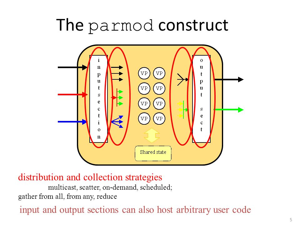 The parmod construct distribution and collection strategies