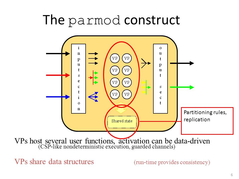 The parmod construct VPs host several user functions, activation can be data-driven. (CSP-like nondeterministic execution, guarded channels)