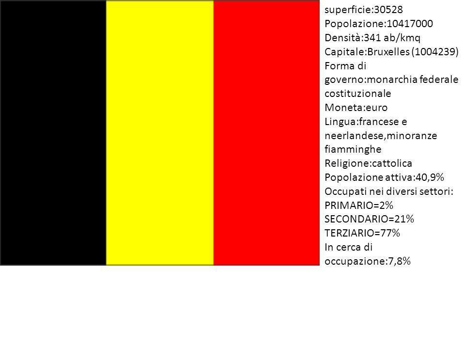 superficie:30528 Popolazione:10417000. Densità:341 ab/kmq. Capitale:Bruxelles (1004239) Forma di governo:monarchia federale costituzionale.
