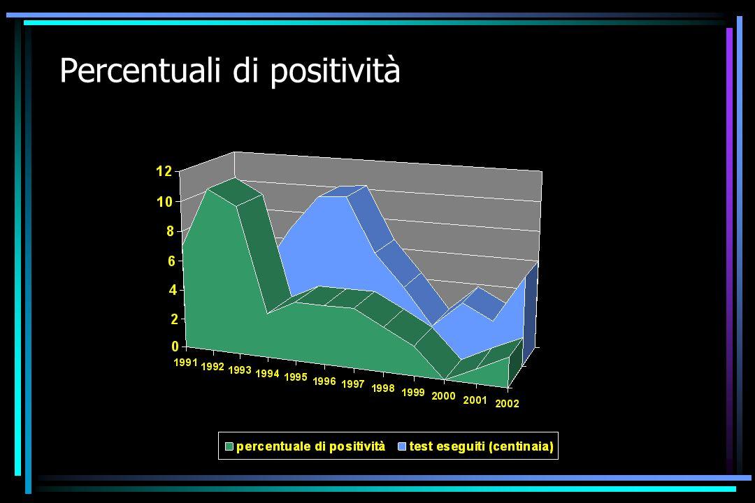 Percentuali di positività