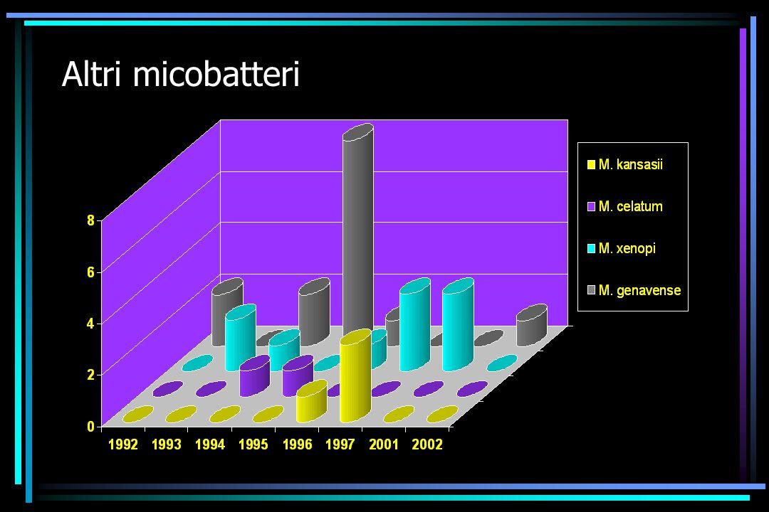 Altri micobatteri