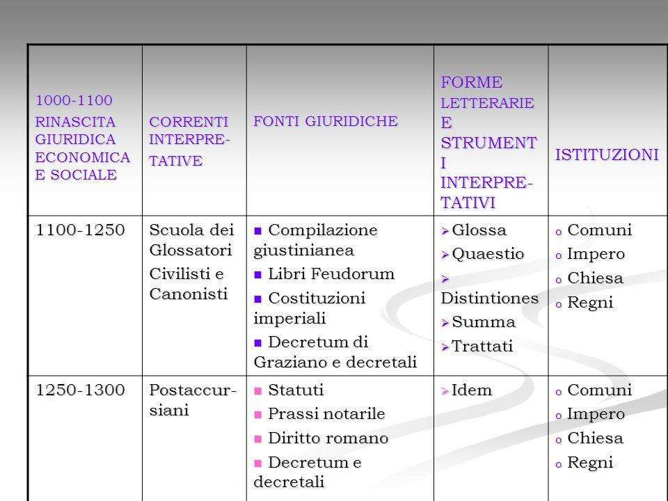FORME LETTERARIE E STRUMENTI INTERPRE-TATIVI