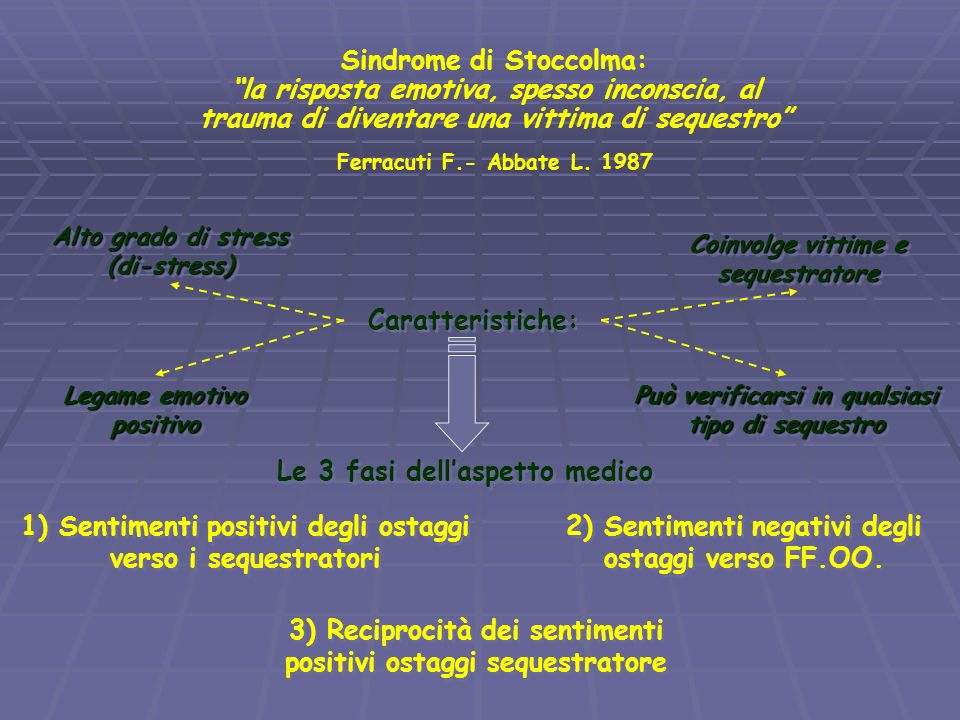 Sindrome di Stoccolma: