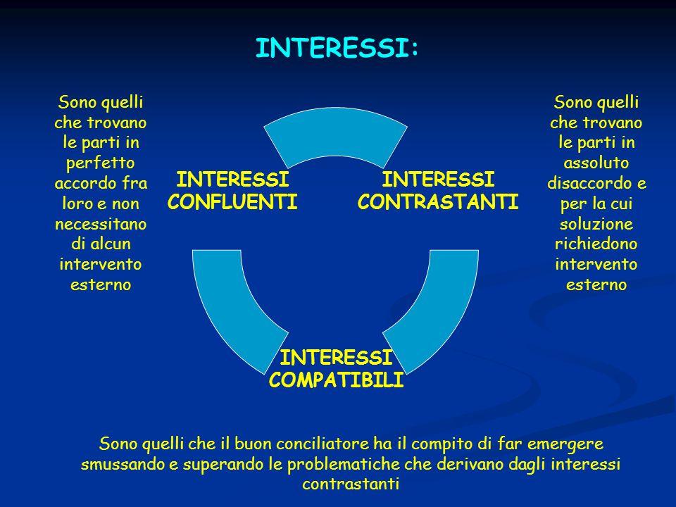 INTERESSI: Sono quelli che trovano le parti in perfetto accordo fra loro e non necessitano di alcun intervento esterno.