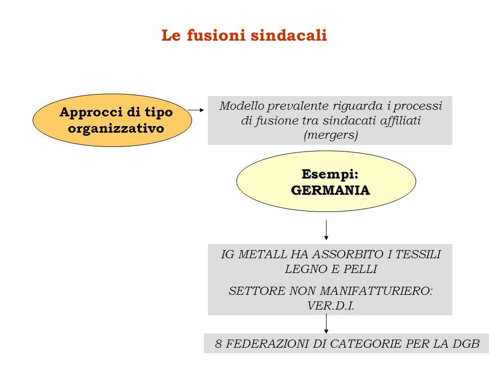 Approcci di tipo organizzativo