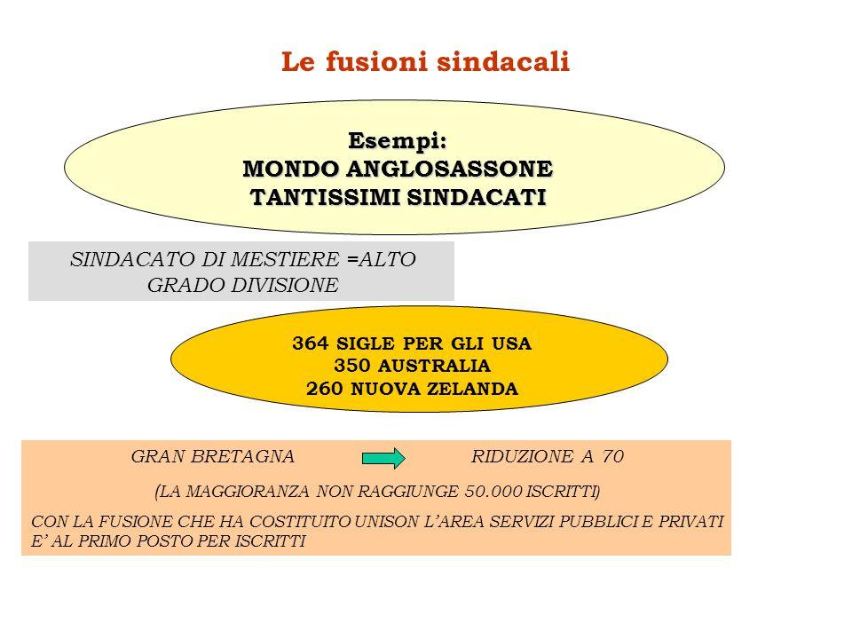 Le fusioni sindacali Esempi: MONDO ANGLOSASSONE TANTISSIMI SINDACATI