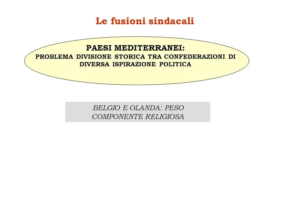 BELGIO E OLANDA: PESO COMPONENTE RELIGIOSA