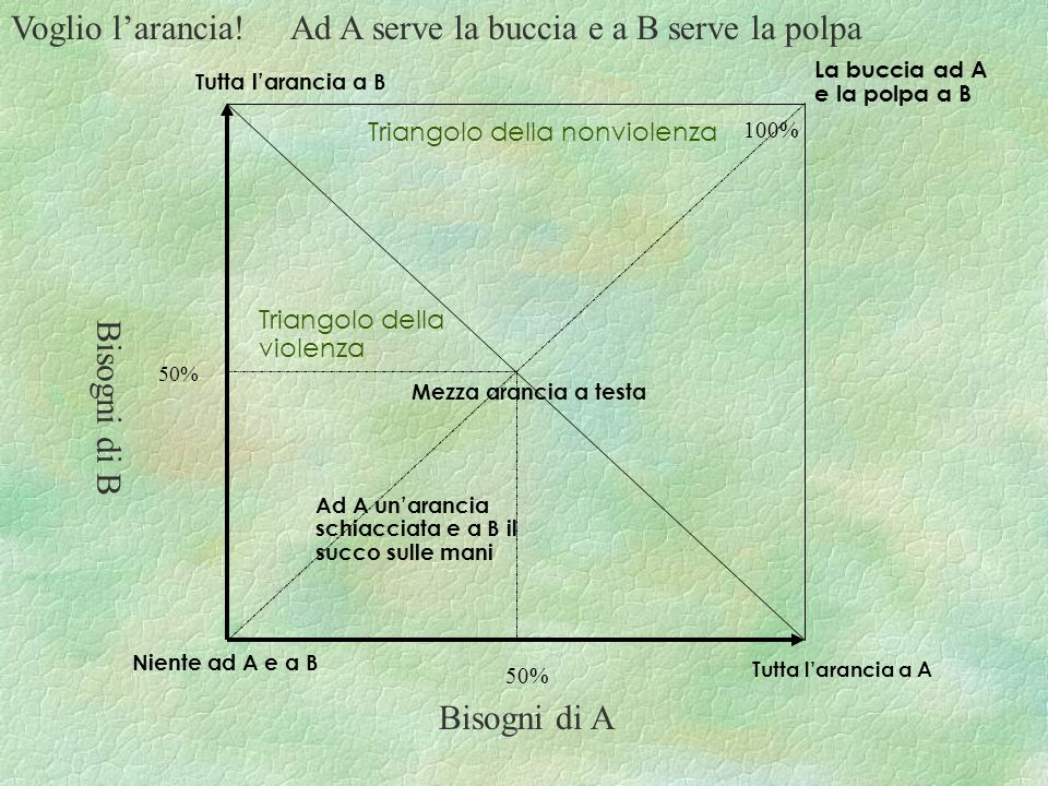 Ad A serve la buccia e a B serve la polpa