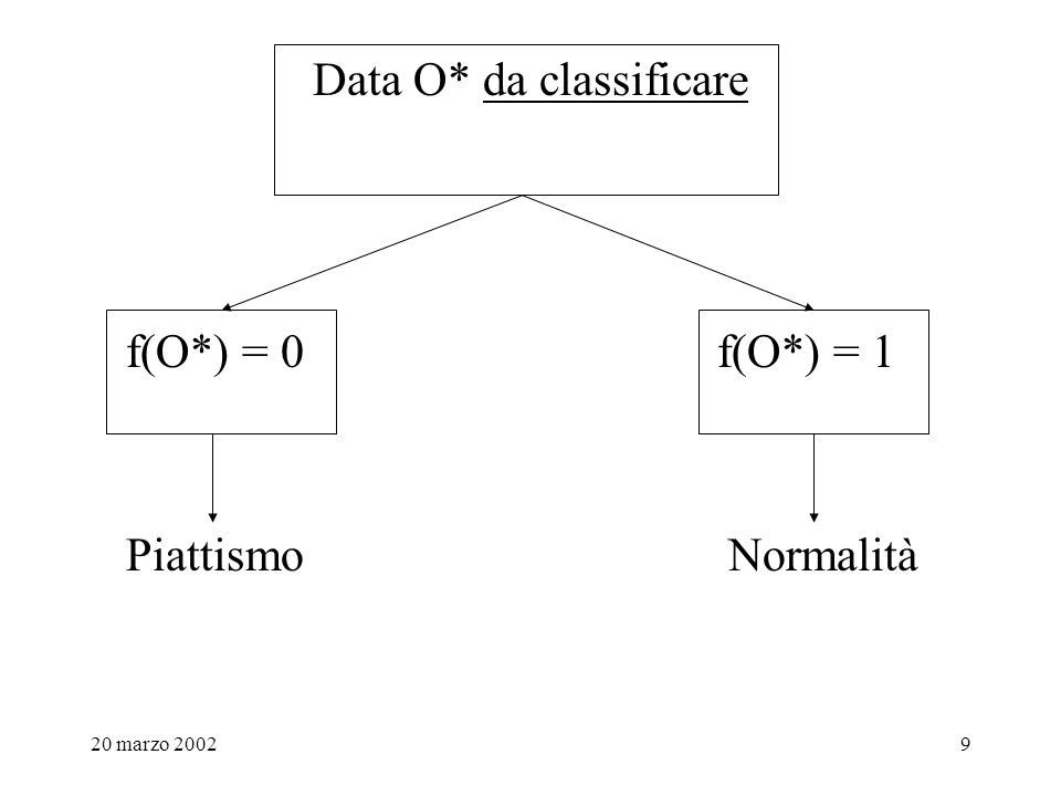 Data O* da classificare