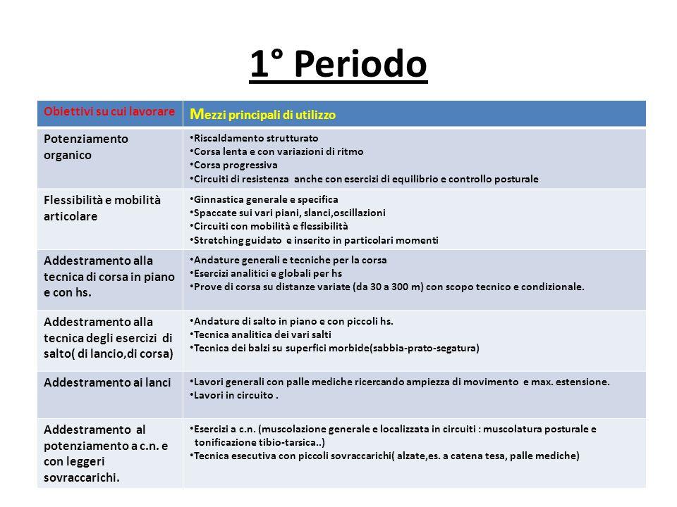 1° Periodo Mezzi principali di utilizzo Obiettivi su cui lavorare