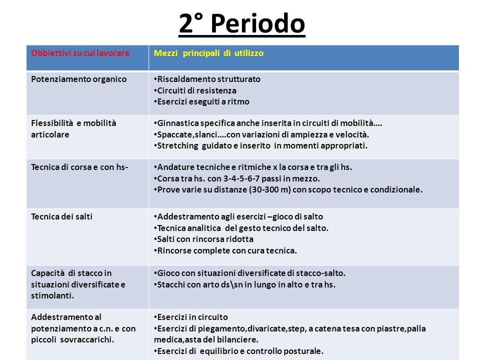 2° Periodo Obbiettivi su cui lavorare Mezzi principali di utilizzo