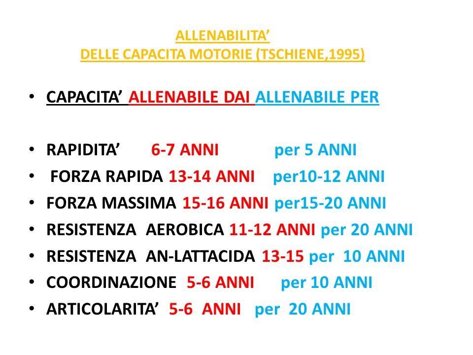 ALLENABILITA' DELLE CAPACITA MOTORIE (TSCHIENE,1995)