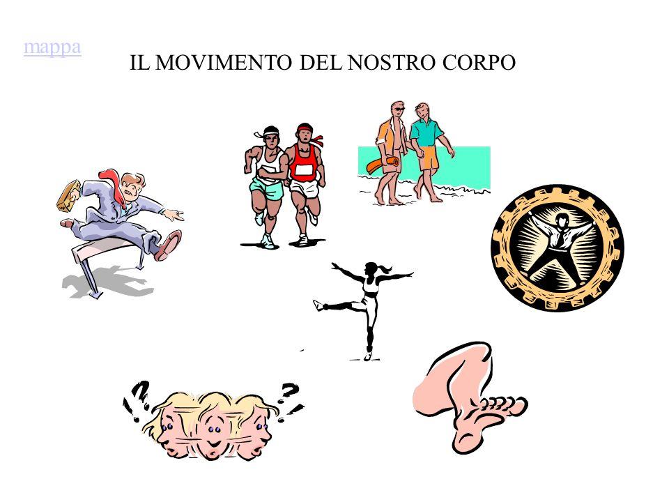 mappa IL MOVIMENTO DEL NOSTRO CORPO