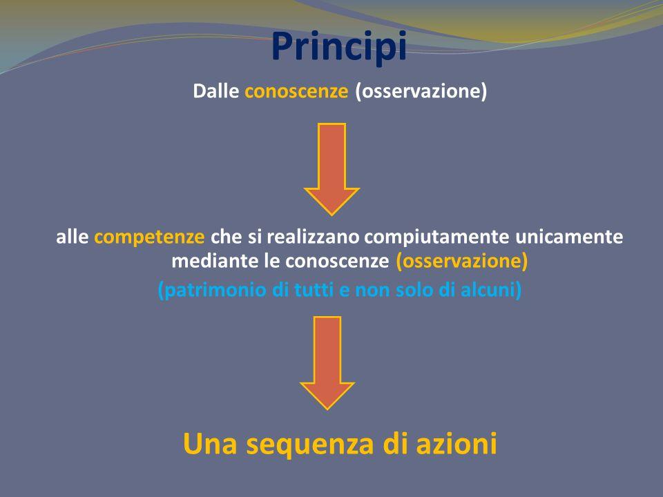Principi Una sequenza di azioni Dalle conoscenze (osservazione)