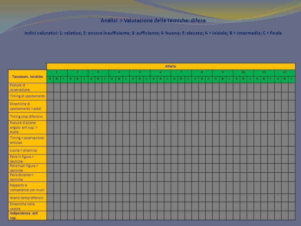 Analisi > Valutazione delle tecniche: difesa Indici valutativi: 1: relativo; 2: ancora insufficiente; 3: sufficiente; 4: buono; 5: elevato; A > iniziale; B > intermedia; C > finale
