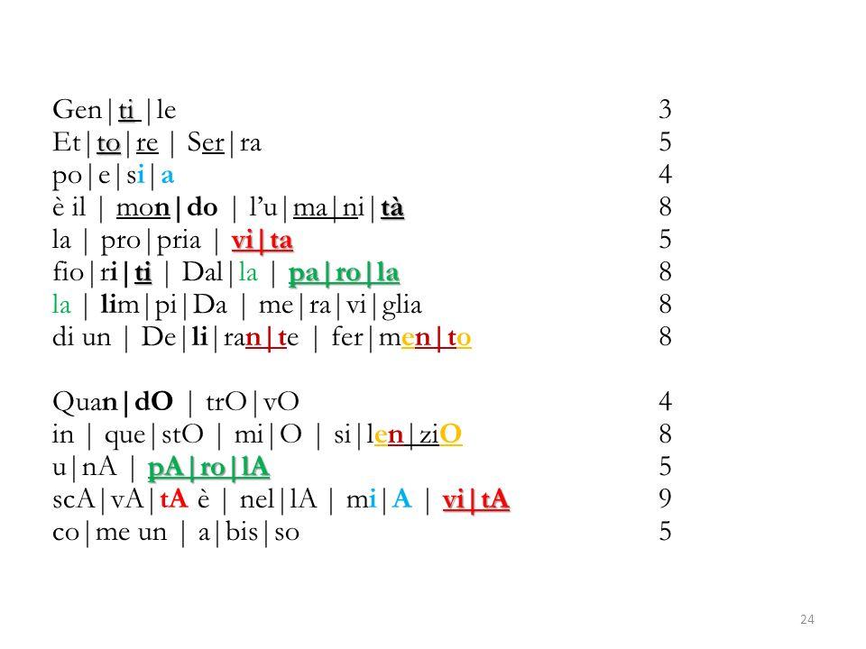 Gen|ti |le 3 Et|to|re | Ser|ra 5 po|e|si|a 4 è il | mon|do | l'u|ma|ni|tà 8 la | pro|pria | vi|ta 5 fio|ri|ti | Dal|la | pa|ro|la 8 la | lim|pi|Da | me|ra|vi|glia 8 di un | De|li|ran|te | fer|men|to 8 Quan|dO | trO|vO 4 in | que|stO | mi|O | si|len|ziO 8 u|nA | pA|ro|lA 5 scA|vA|tA è | nel|lA | mi|A | vi|tA 9 co|me un | a|bis|so 5
