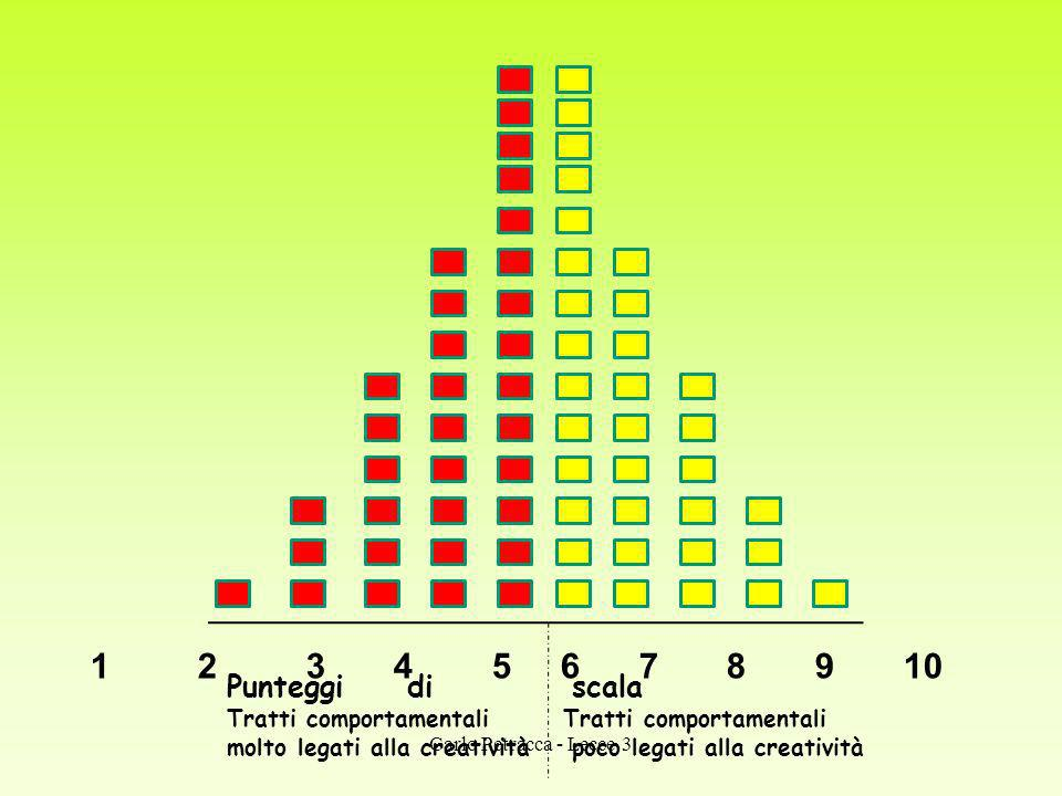 1 2 3 4 5 6 7 8 9 10 Punteggi di scala.