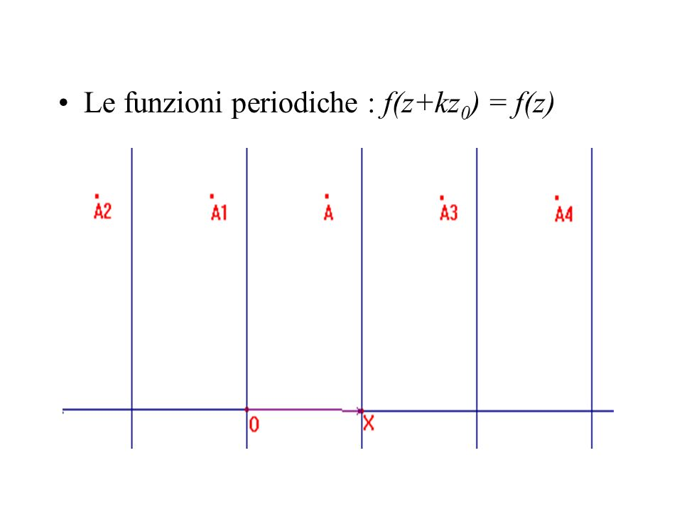 Le funzioni periodiche : f(z+kz0) = f(z)