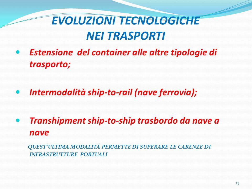 EVOLUZIONI TECNOLOGICHE NEI TRASPORTI