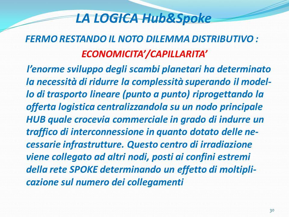 LA LOGICA Hub&Spoke