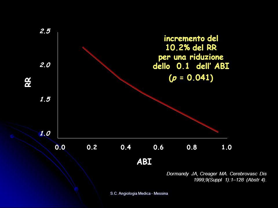 incremento del 10.2% del RR per una riduzione dello 0.1 dell' ABI