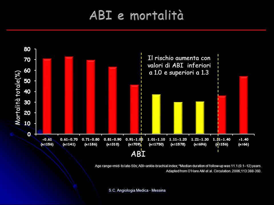 ABI e mortalità Il rischio aumenta con valori di ABI inferiori a 1.0 e superiori a 1.3. N=5748. Mortalità totale(%)