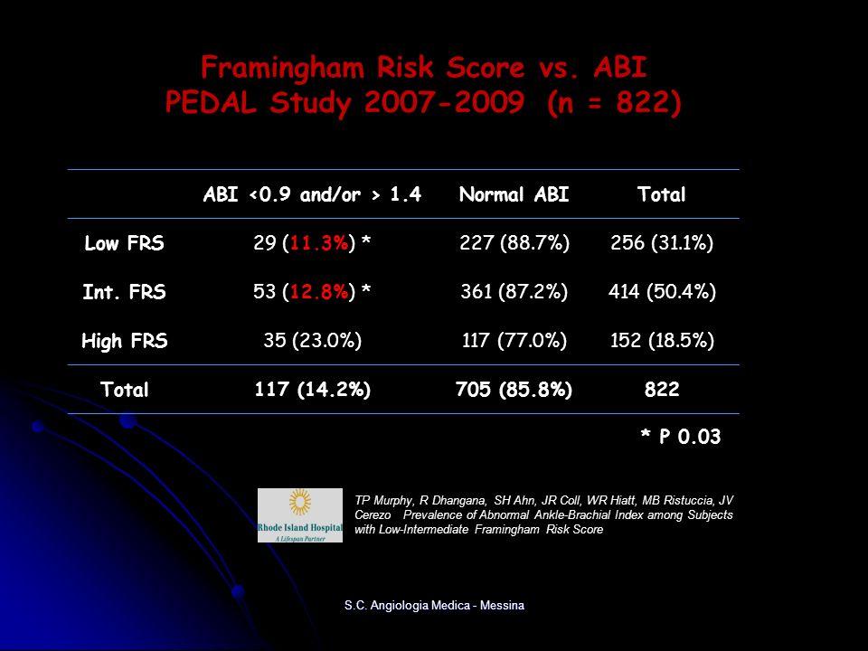 Framingham Risk Score vs. ABI PEDAL Study 2007-2009 (n = 822)
