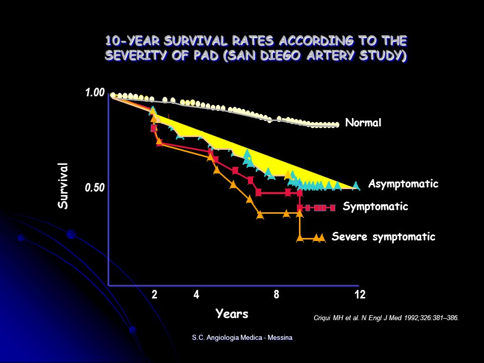 10-YEAR SURVIVAL RATES ACCORDING TO THE SEVERITY OF PAD (SAN DIEGO ARTERY STUDY)