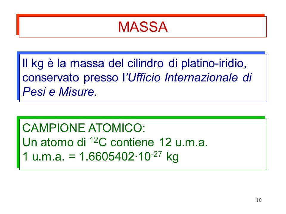 MASSA Il kg è la massa del cilindro di platino-iridio, conservato presso l'Ufficio Internazionale di Pesi e Misure.