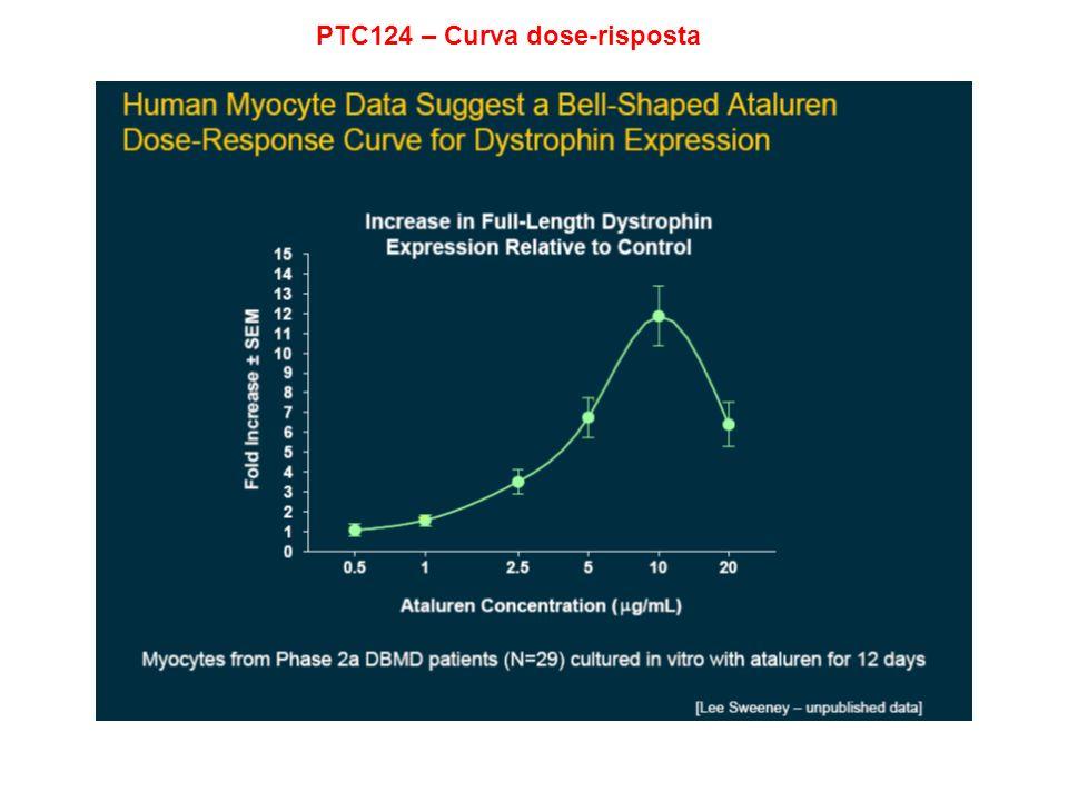 PTC124 – Curva dose-risposta