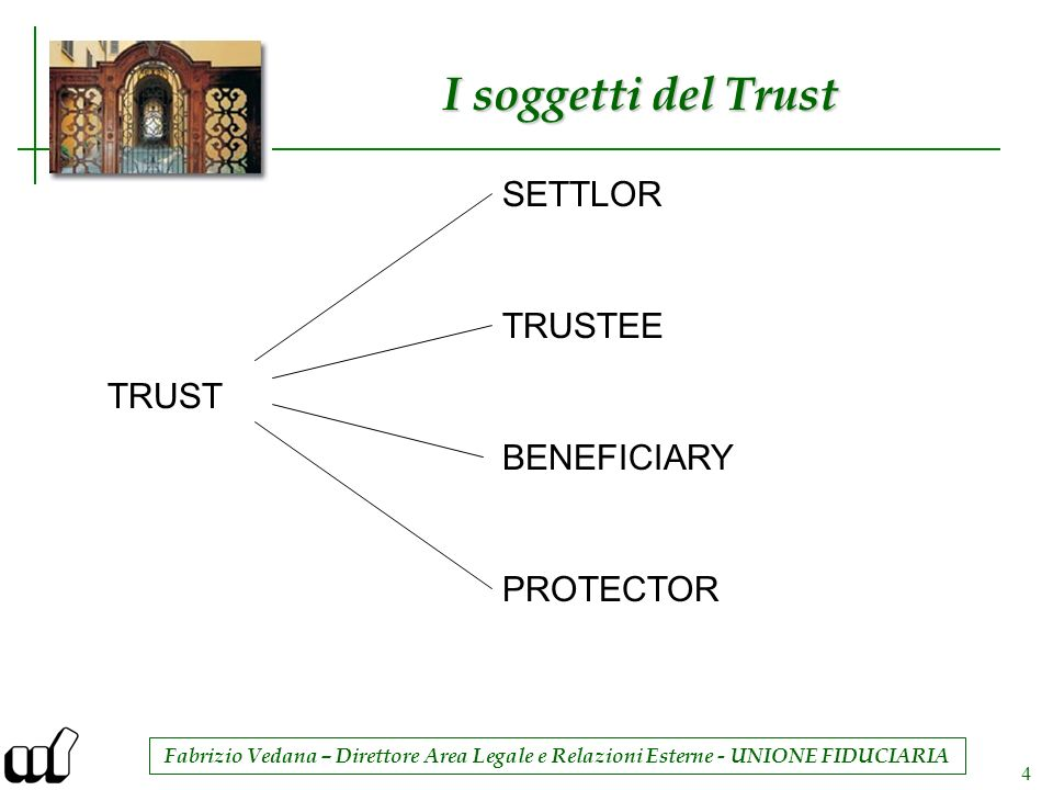 I soggetti del Trust SETTLOR TRUSTEE TRUST BENEFICIARY PROTECTOR