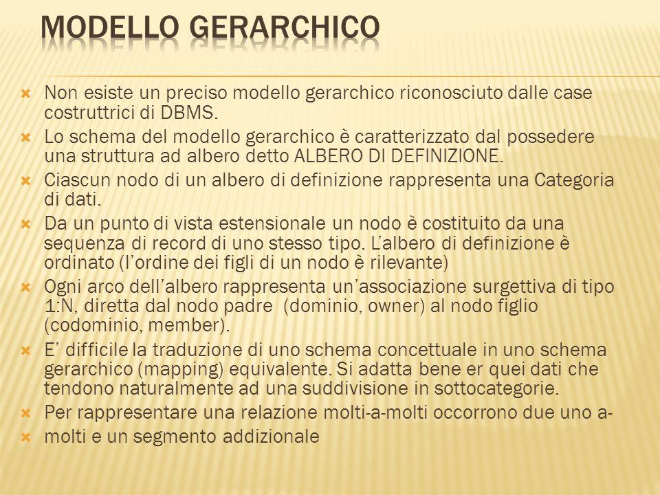 Modello gerarchico Non esiste un preciso modello gerarchico riconosciuto dalle case costruttrici di DBMS.