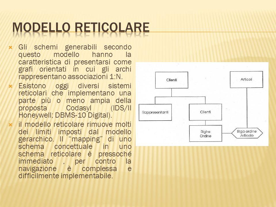 Modello reticolare
