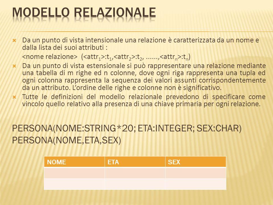 Modello relazionale PERSONA(NOME:STRING*20; ETA:INTEGER; SEX:CHAR)