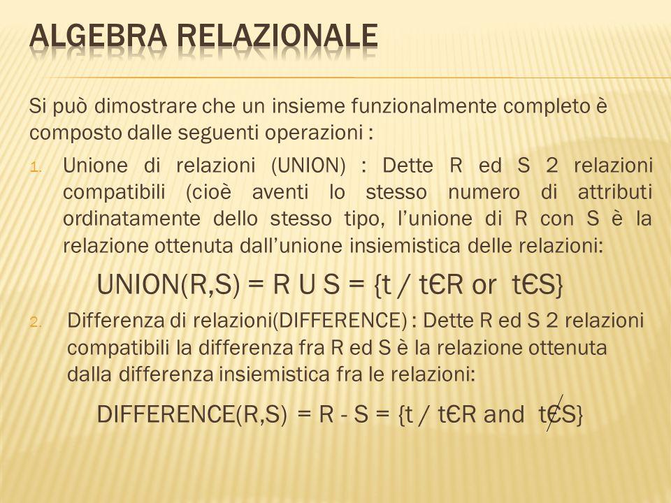 ALGEBRA RELAZIONALE UNION(R,S) = R U S = {t / tЄR or tЄS}
