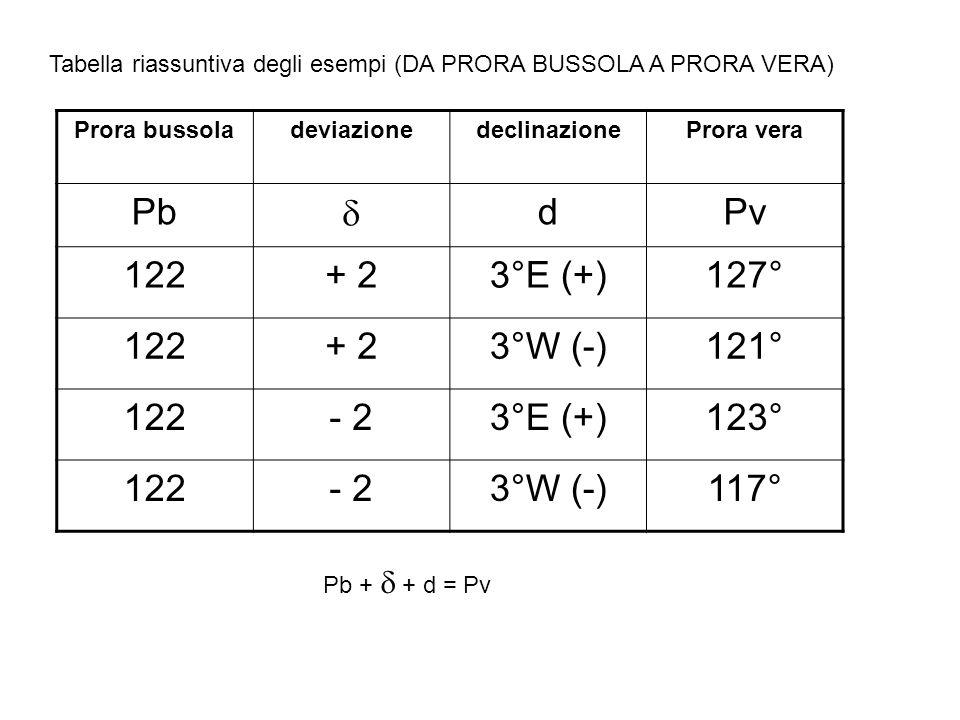 Pb d Pv 122 + 2 3°E (+) 127° 3°W (-) 121° 2 123° - 2 117°