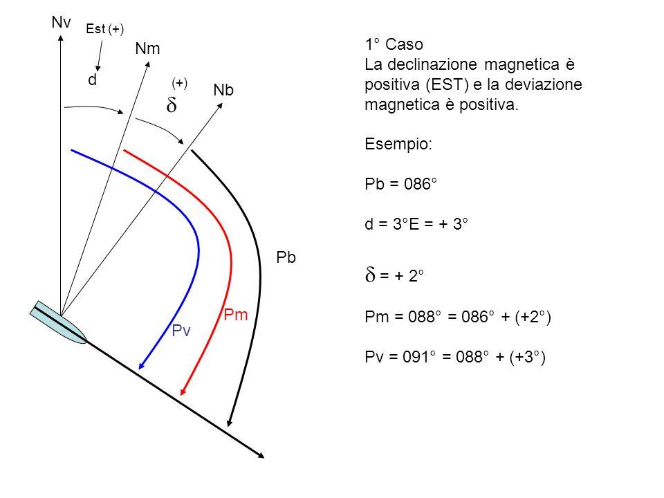 Nv Est (+) 1° Caso. La declinazione magnetica è positiva (EST) e la deviazione magnetica è positiva.