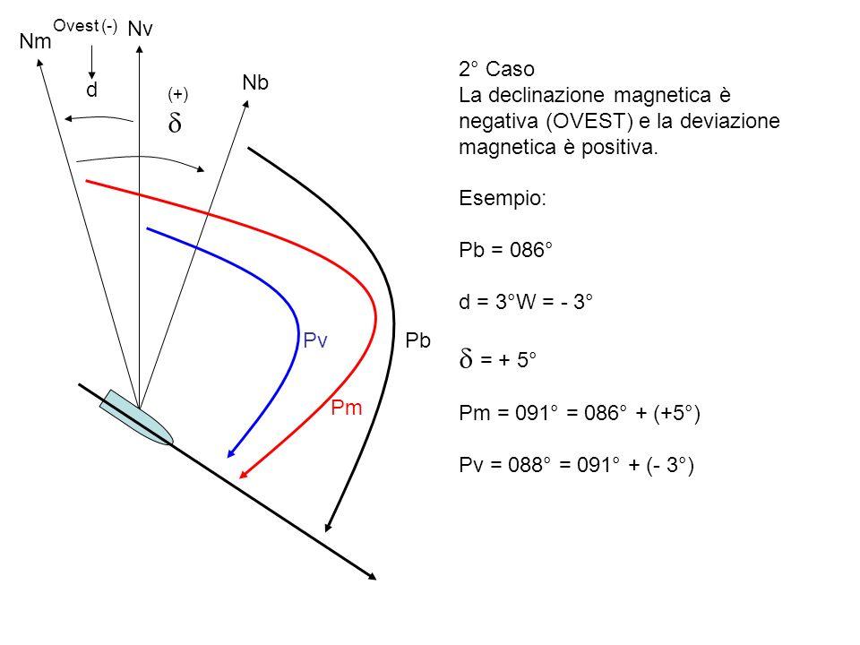 Ovest (-) Nv. Nm. 2° Caso. La declinazione magnetica è negativa (OVEST) e la deviazione magnetica è positiva.