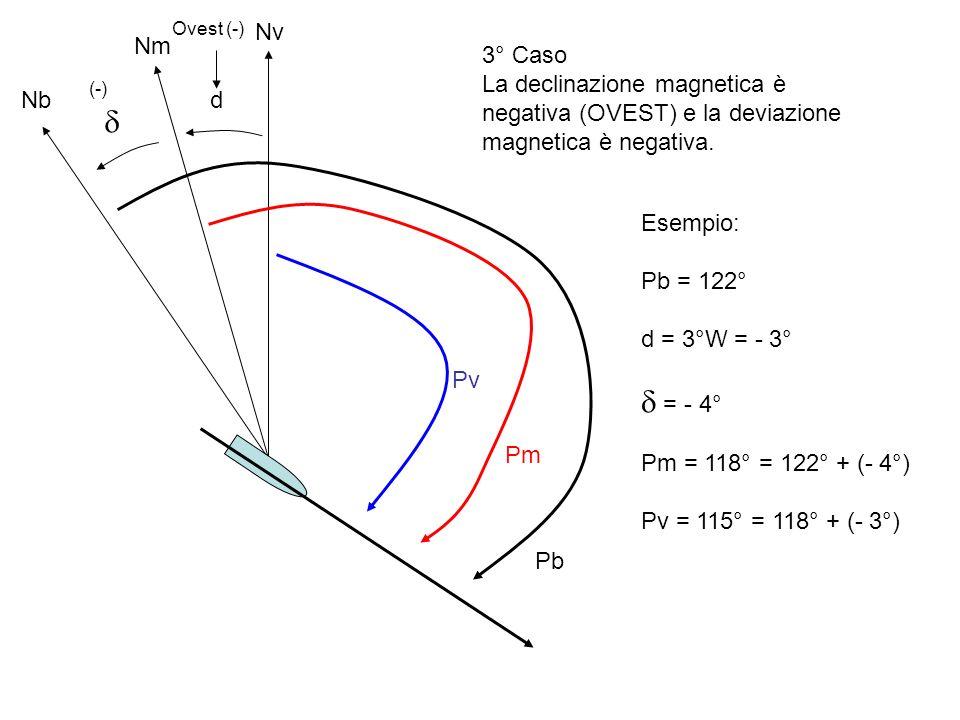 Ovest (-) Nv. Nm. 3° Caso. La declinazione magnetica è negativa (OVEST) e la deviazione magnetica è negativa.