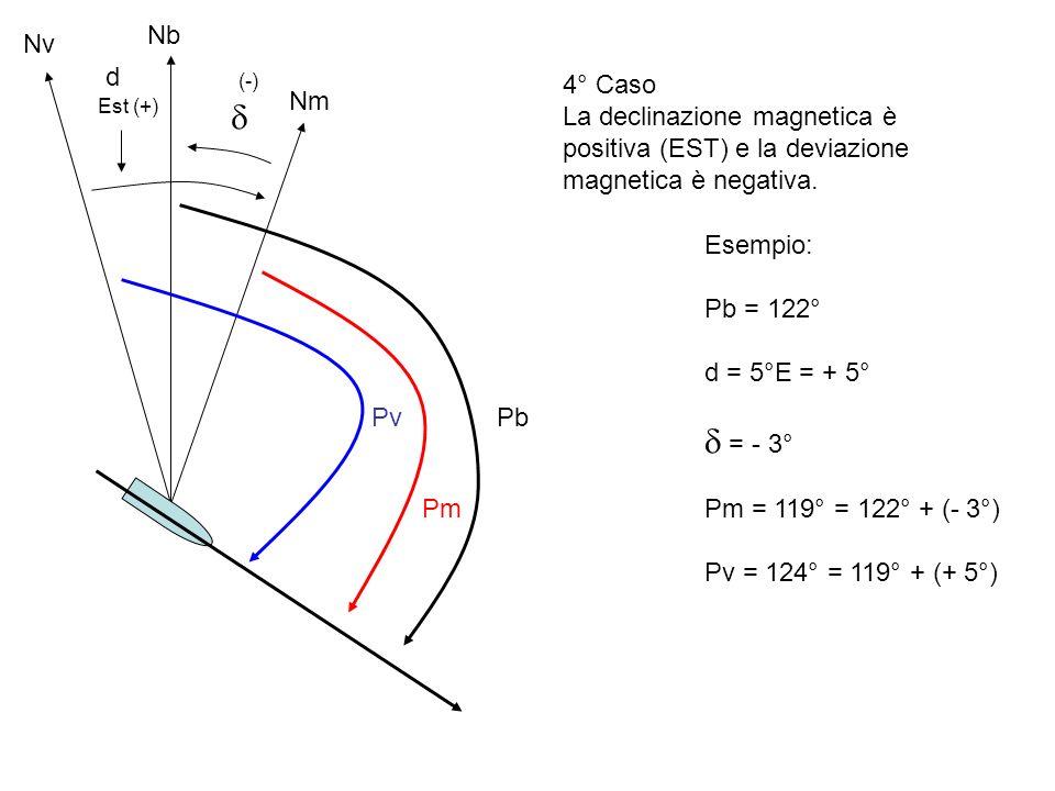 Nb Nv. d. (-) 4° Caso. La declinazione magnetica è positiva (EST) e la deviazione magnetica è negativa.