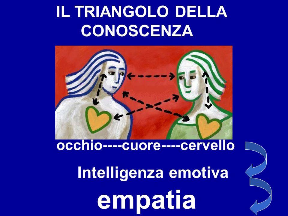 IL TRIANGOLO DELLA CONOSCENZA occhio----cuore----cervello