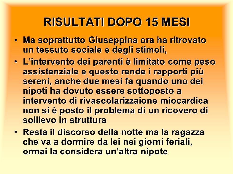 RISULTATI DOPO 15 MESI Ma soprattutto Giuseppina ora ha ritrovato un tessuto sociale e degli stimoli,