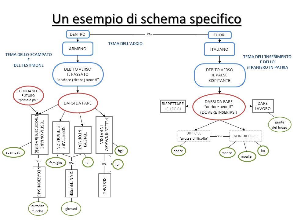 Un esempio di schema specifico