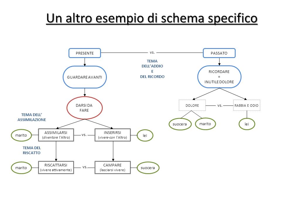 Un altro esempio di schema specifico
