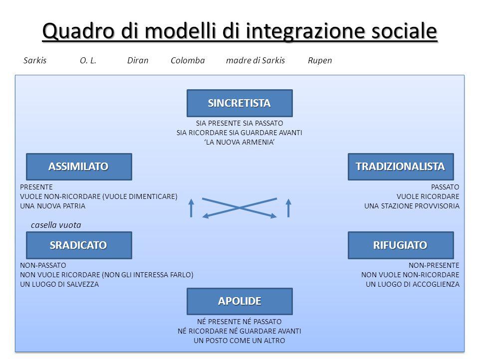 Quadro di modelli di integrazione sociale