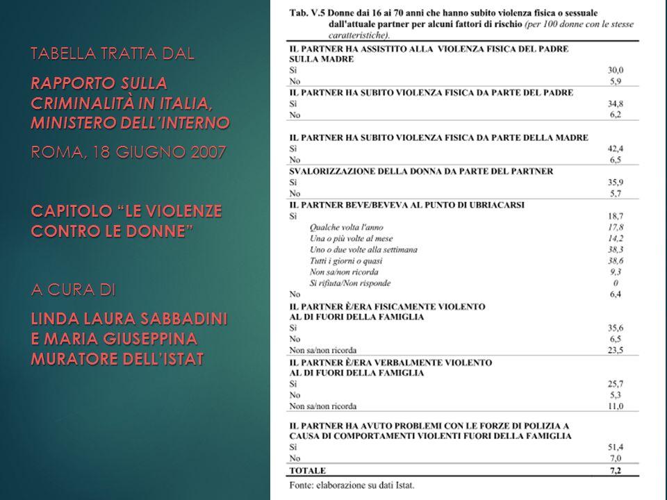 TABELLA TRATTA DAL rapporto sulla criminalità in italia, ministero dell'interno. Roma, 18 giugno 2007.